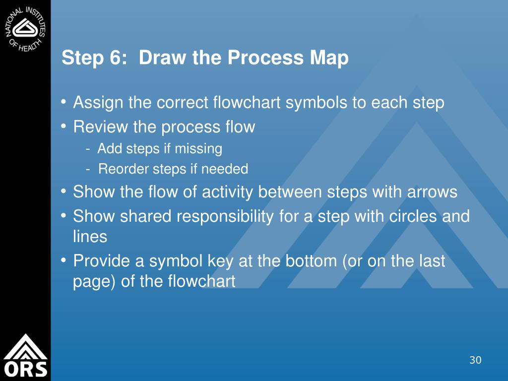 Step 6:  Draw the Process Map