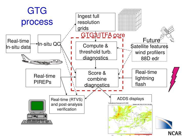 GTG process