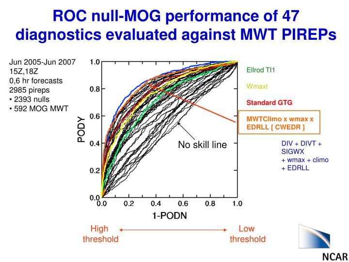 ROC null-MOG performance of 47 diagnostics evaluated against MWT PIREPs