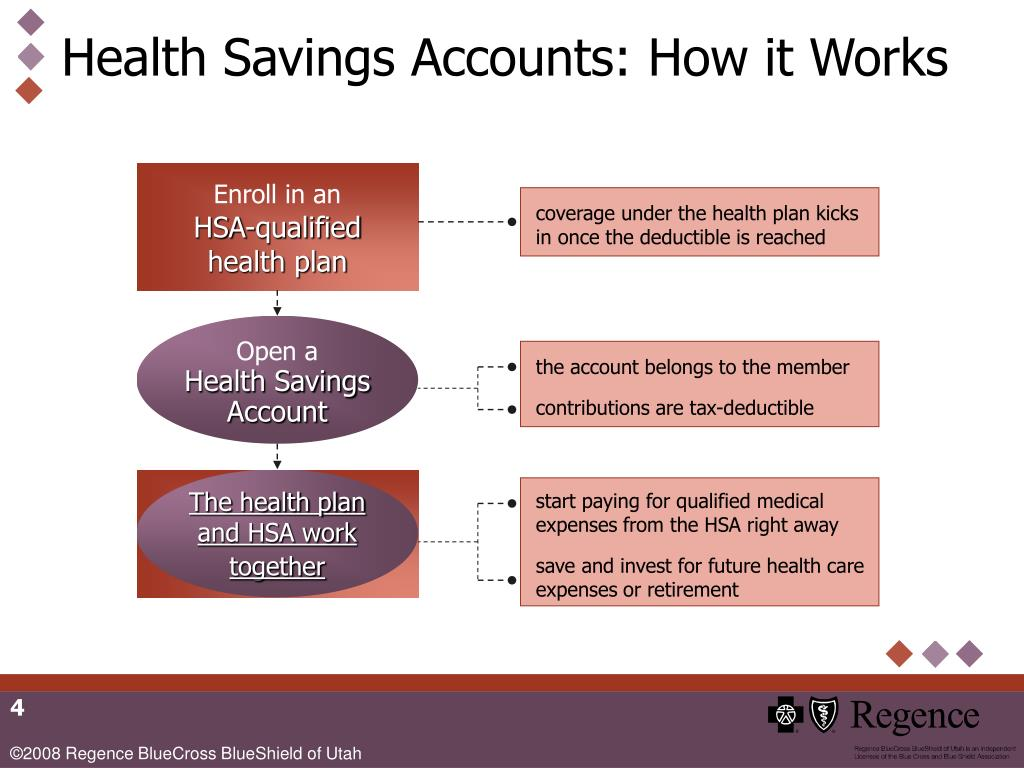 Health Savings Accounts: How it Works