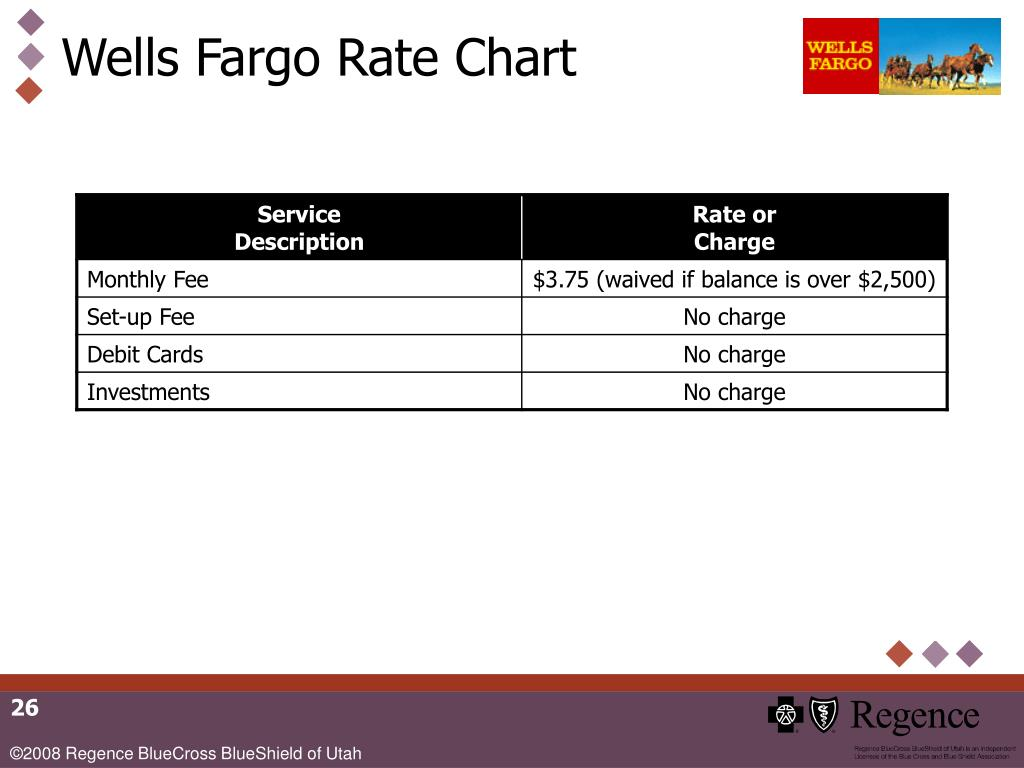 Wells Fargo Rate Chart