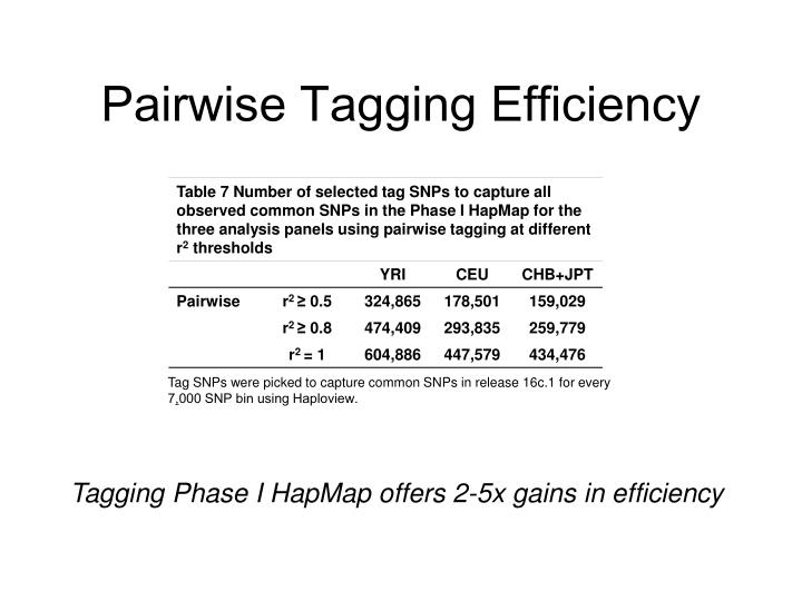 Pairwise Tagging Efficiency