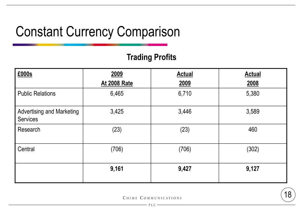 Constant Currency Comparison