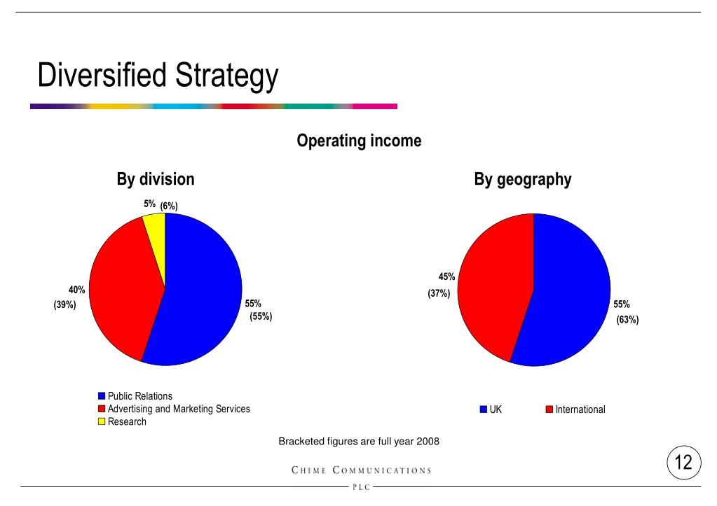 Diversified Strategy