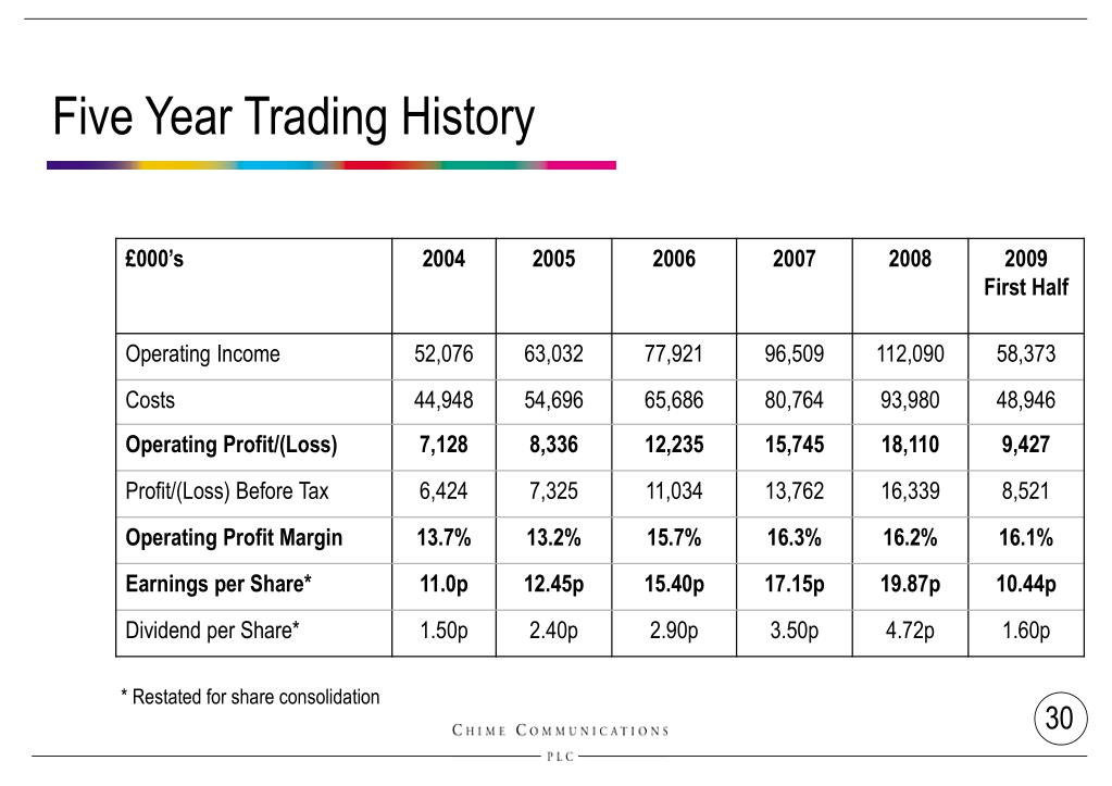 Five Year Trading History