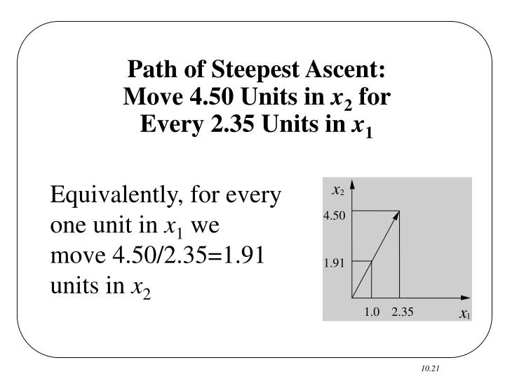 Path of Steepest Ascent:
