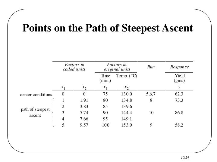 Points on the Path of Steepest Ascent