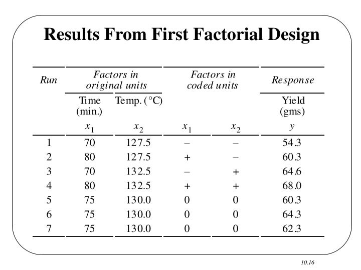 Results From First Factorial Design