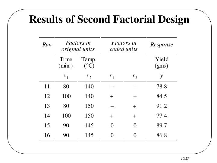 Results of Second Factorial Design