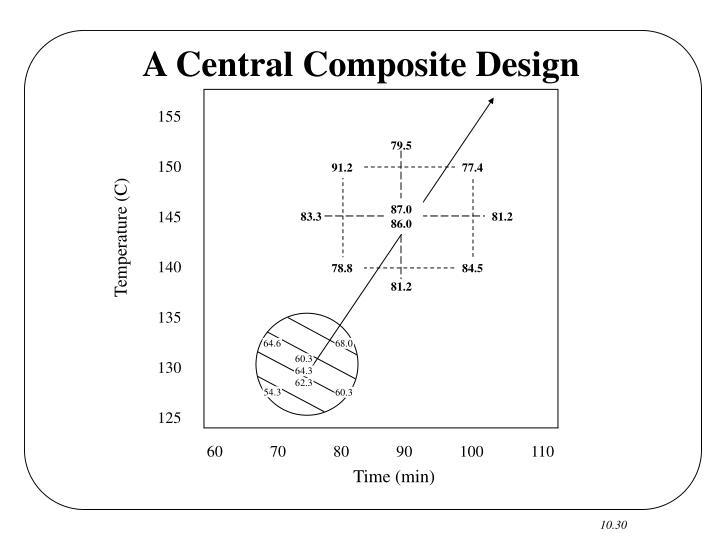 A Central Composite Design