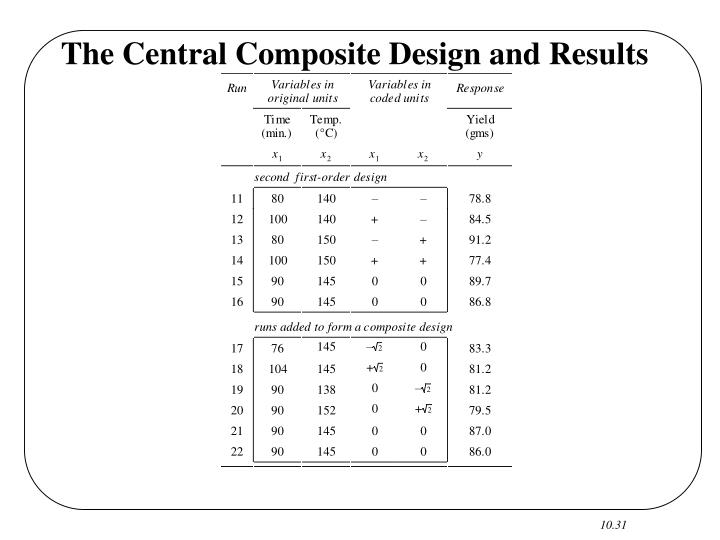 The Central Composite Design and Results