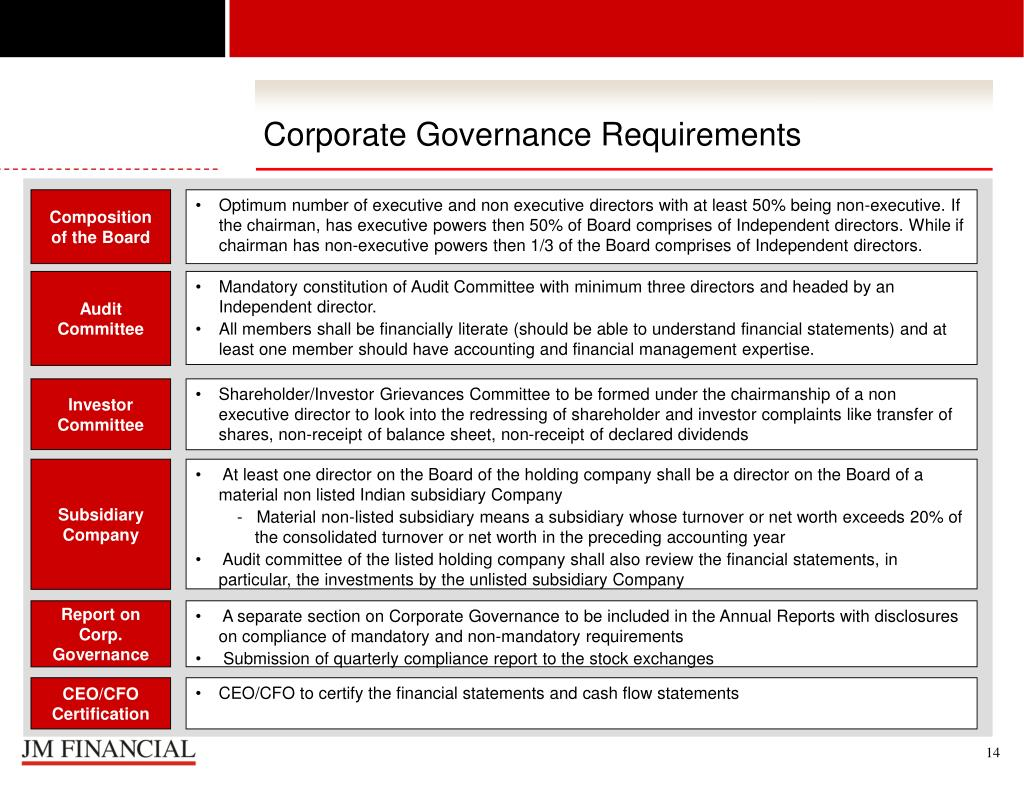 Corporate Governance Requirements