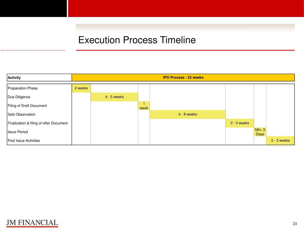 Execution Process Timeline