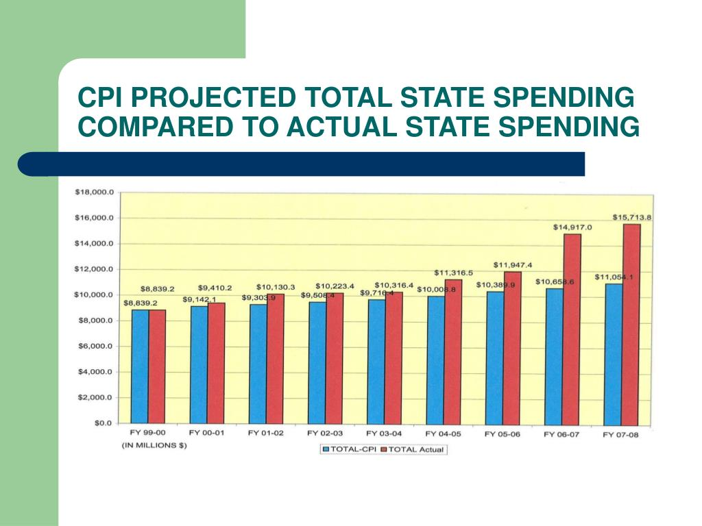 CPI PROJECTED TOTAL STATE SPENDING COMPARED TO ACTUAL STATE SPENDING