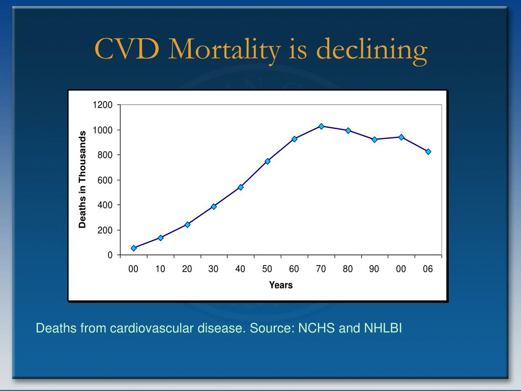 CVD Mortality is declining