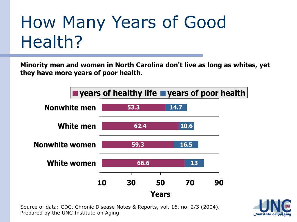 How Many Years of Good Health?