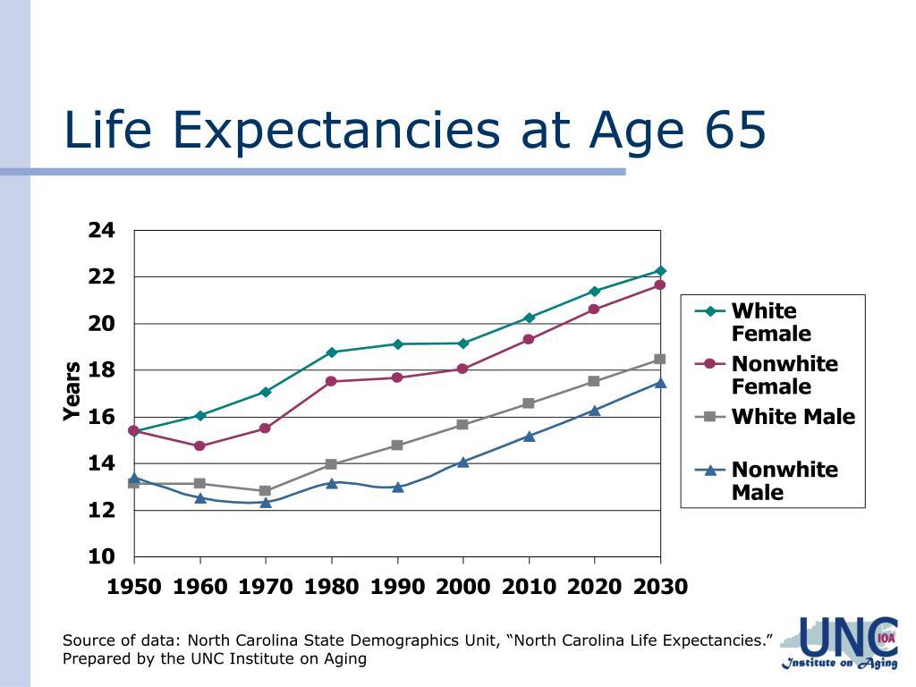 Life Expectancies at Age 65