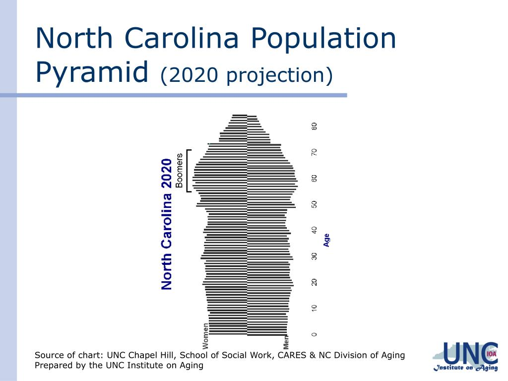 North Carolina Population Pyramid
