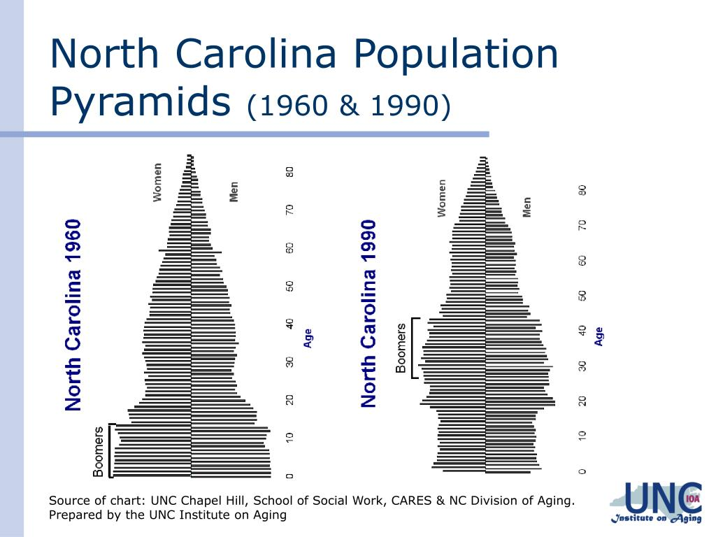 North Carolina Population Pyramids
