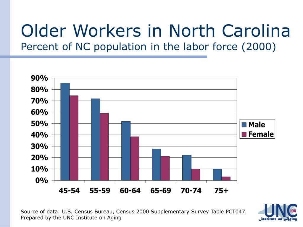 Older Workers in North Carolina