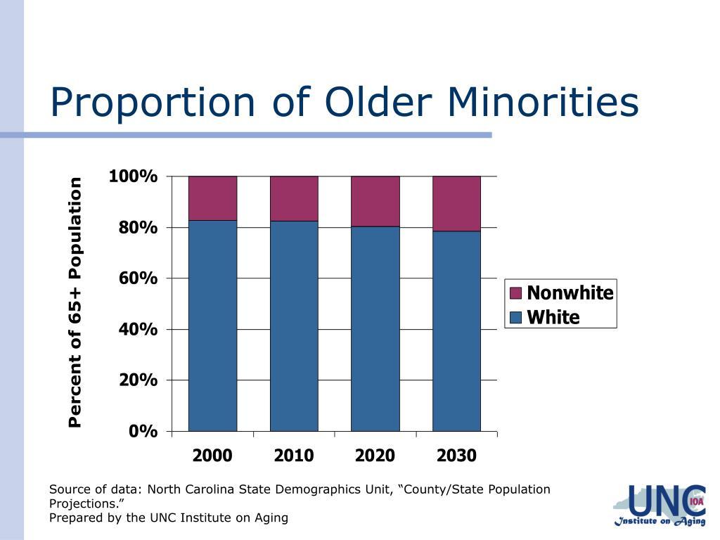Proportion of Older Minorities
