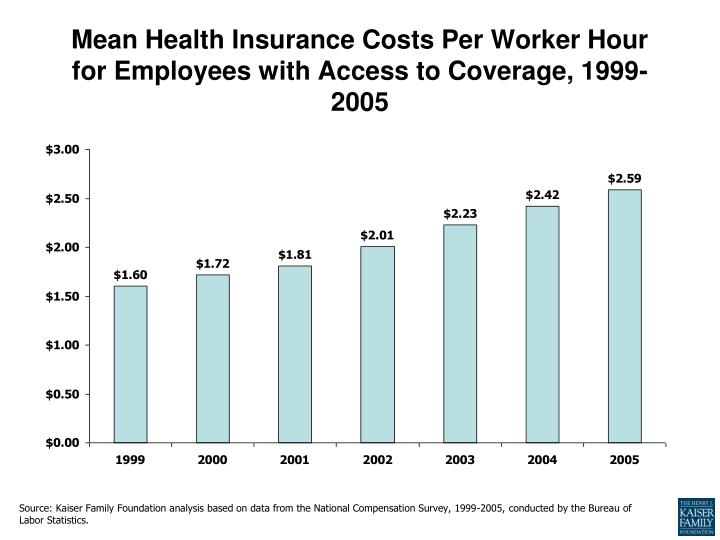 Mean Health Insurance Costs Per Worker Hour for Employees with Access to Coverage, 1999-2005