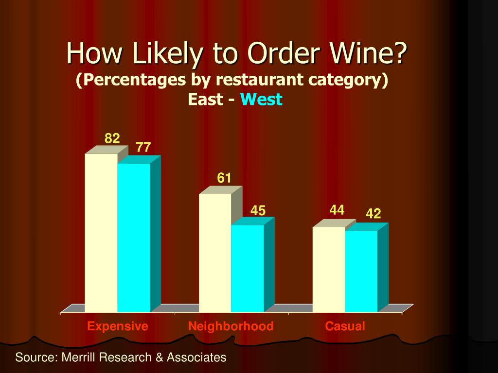 How Likely to Order Wine?