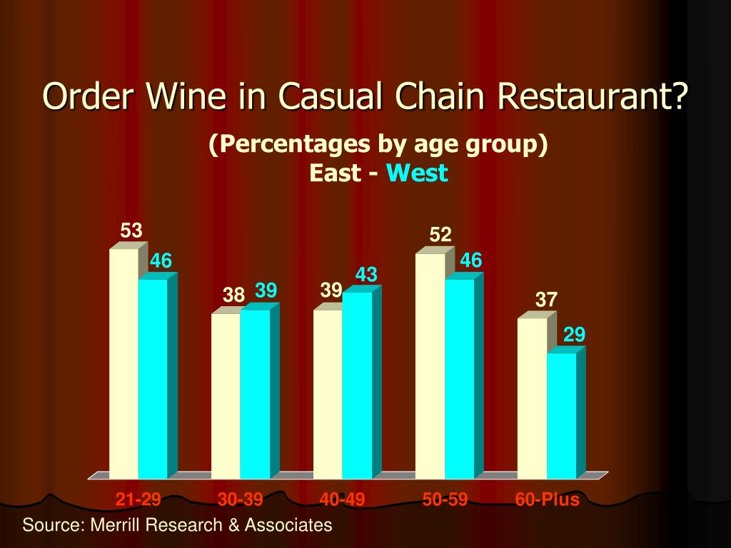 Order Wine in Casual Chain Restaurant?
