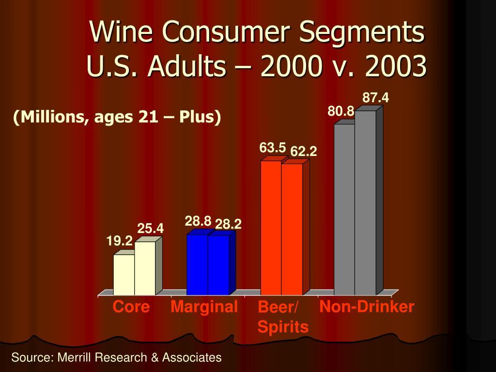 Wine Consumer Segments U.S. Adults – 2000 v. 2003