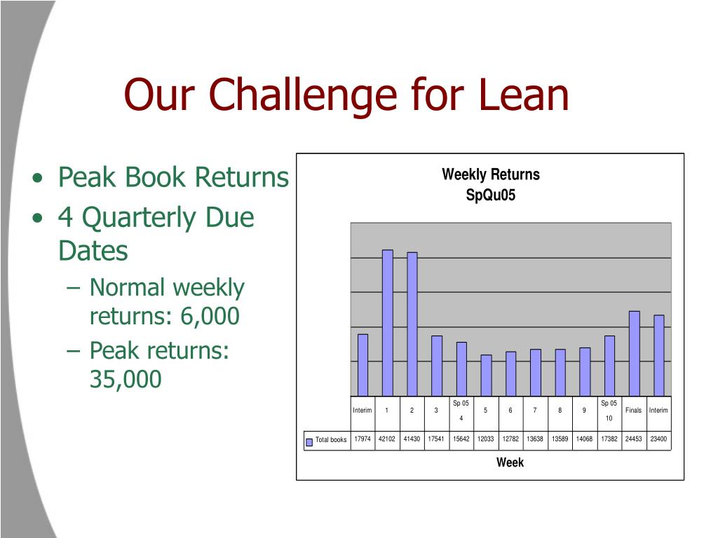 Our Challenge for Lean