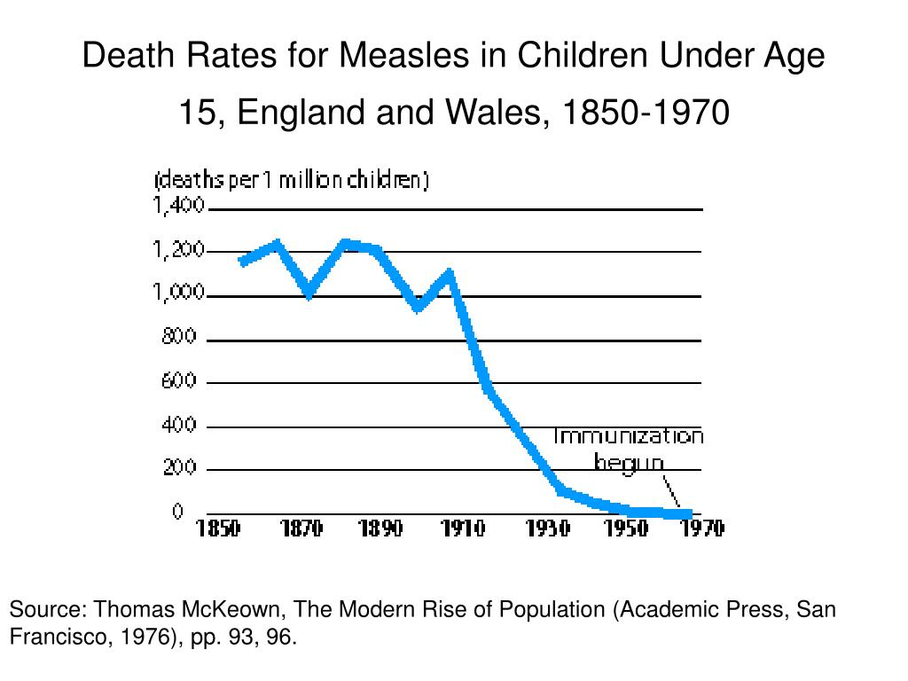 Death Rates for Measles in Children Under Age 15, England and Wales, 1850-1970