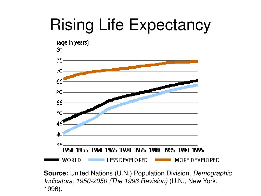 Rising Life Expectancy