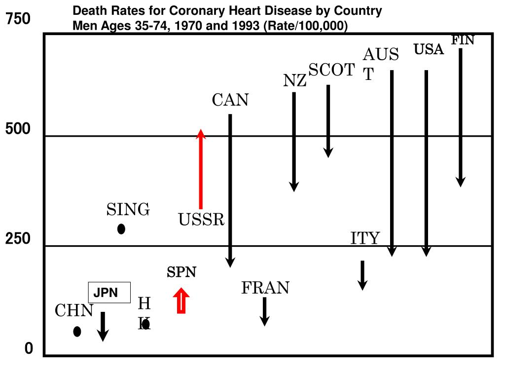 Death Rates for Coronary Heart Disease by Country Men Ages 35-74, 1970 and 1993 (Rate/100,000)