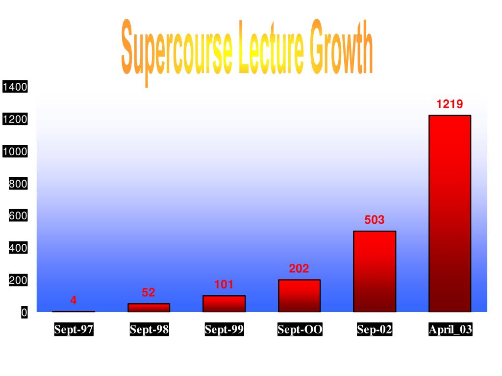 Supercourse Lecture Growth
