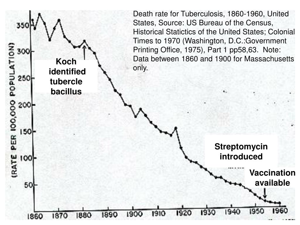 Death rate for Tuberculosis, 1860-1960, United States, Source: US Bureau of the Census, Historical Statictics of the United States; Colonial Times to 1970 (Washington, D.C.:Government Printing Office, 1975), Part 1 pp58,63.  Note: Data between 1860 and 1900 for Massachusetts only.