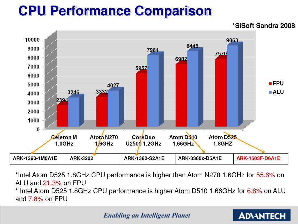 CPU Performance Comparison