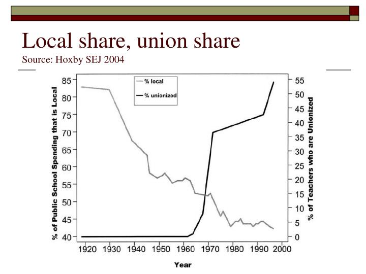 Local share, union share