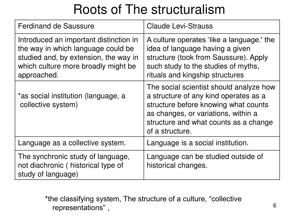 Roots of The structuralism