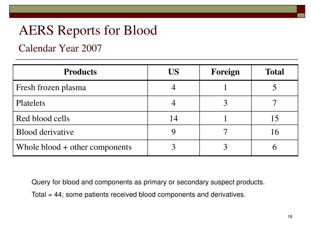 AERS Reports for Blood