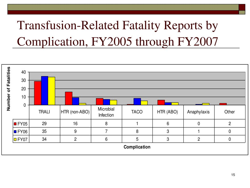 Transfusion-Related Fatality Reports by Complication, FY2005 through FY2007
