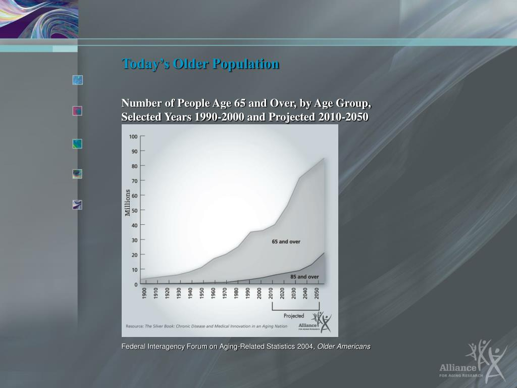 Today's Older Population
