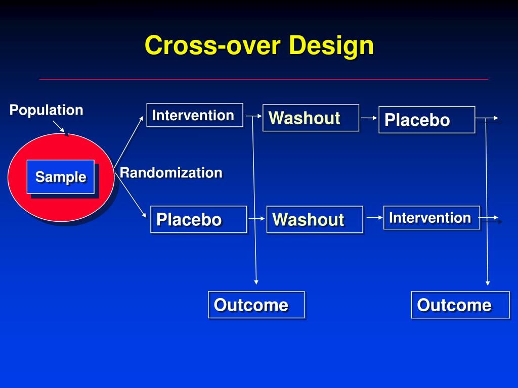 Ppt Introduction To Randomized Clinical Trials