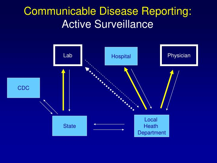 Communicable Disease Reporting: