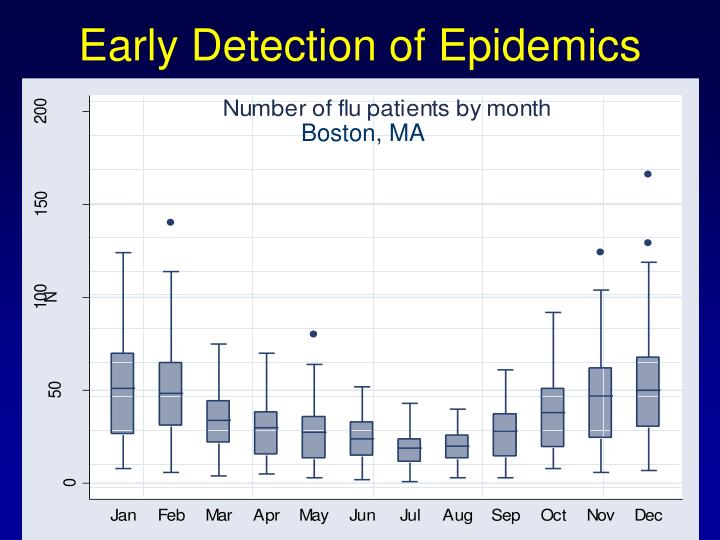 Early Detection of Epidemics