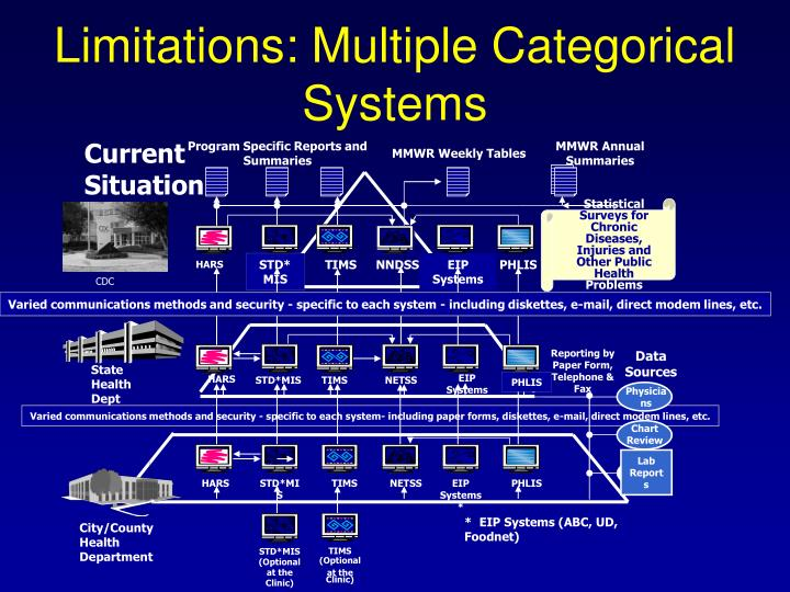 Limitations: Multiple Categorical Systems