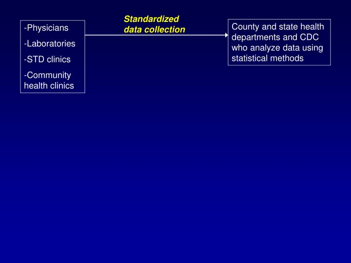 Standardized data collection