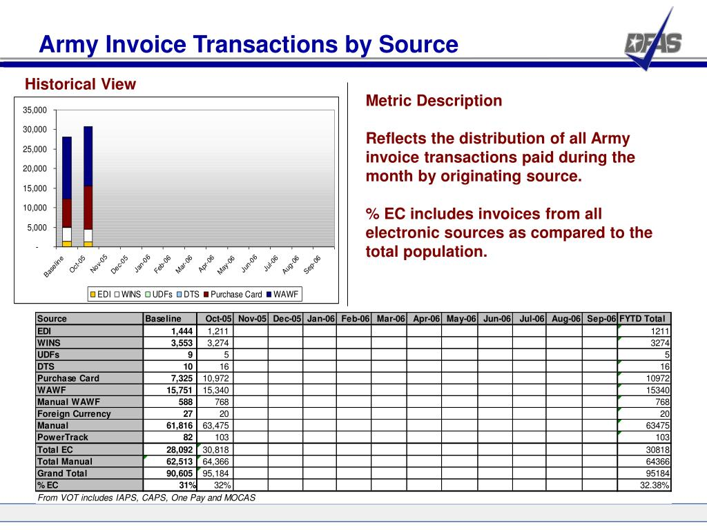 Army Invoice Transactions by Source