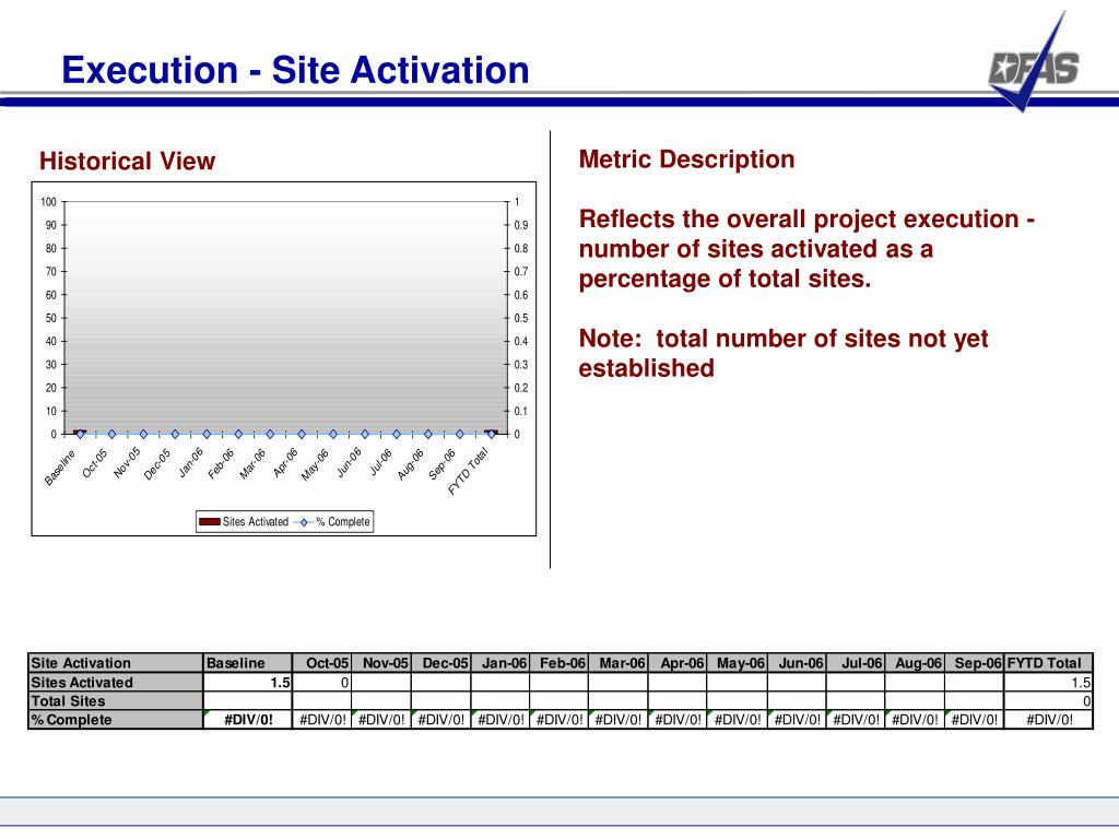 Execution - Site Activation