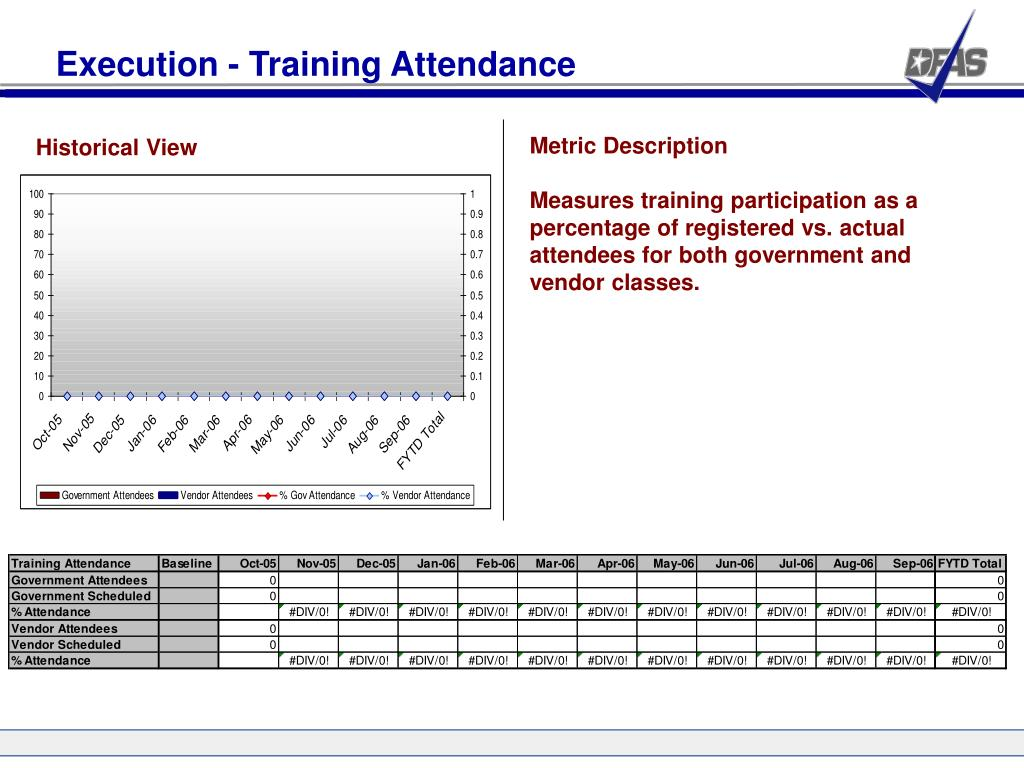 Execution - Training Attendance