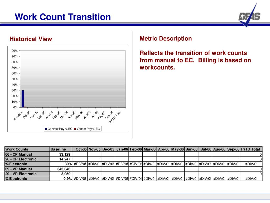 Work Count Transition